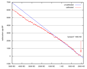 Radiocarbon calibration curve
